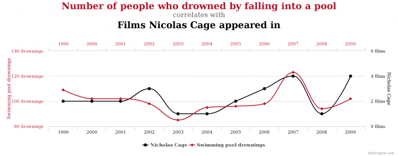 http://tylervigen.com/spurious-correlations